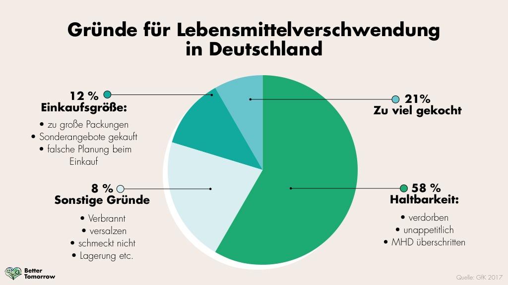 Reste verwerten: Lebensmittelverschwendung in Deutschland